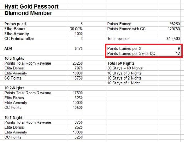 hyatt-gold-passport-diamond