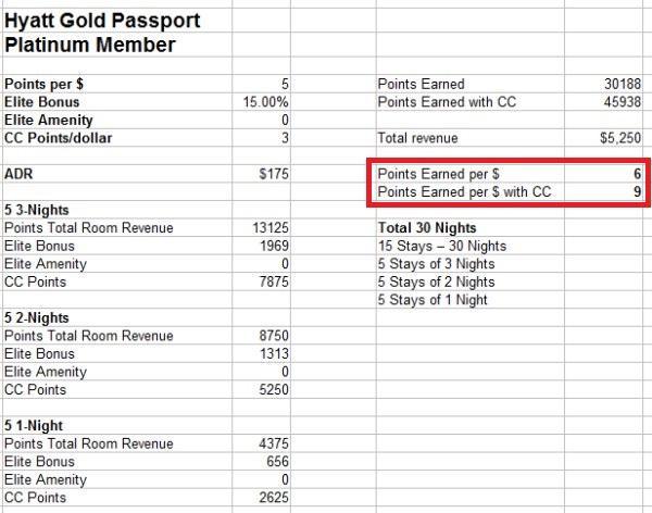 hyatt-gold-passport-platinum
