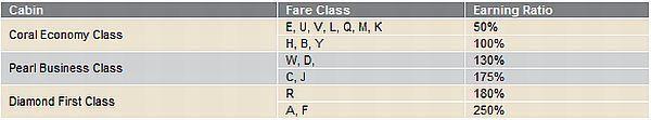 etihad-new-base-earnings