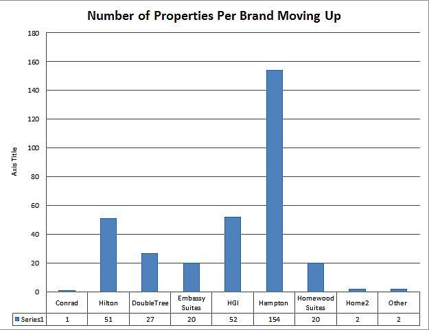 hilton-number-of-properties-moving-up-per-brand