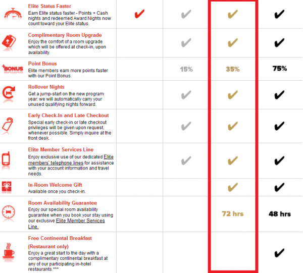 Club Carlson American Airlines Gold Offer Benefits 2