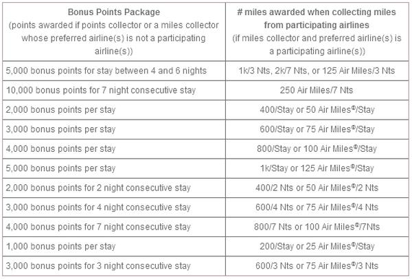 IHG Rewards Club Bonus Points Package 50 Percent Bonus April 15 July 15 2013 Table