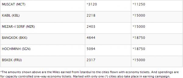 Turkish Airlines Miles&Smiles Bonus & Discount Destinations May 2014 5