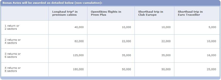 ba-avios-offer-chart
