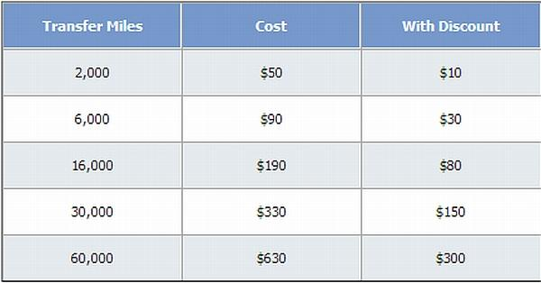 delta-air-lines-skymiles-transfer-offer-august-2012-chart