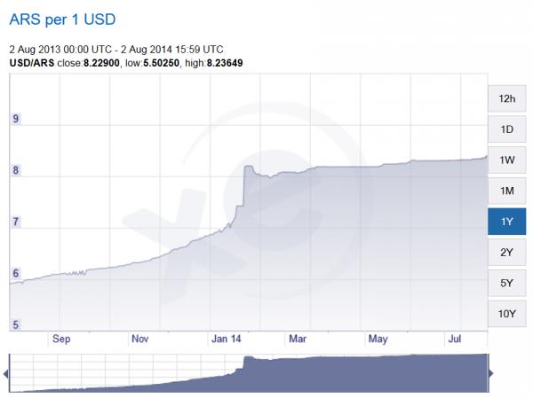 Argentina Dolar Blu ARS To USD XE.com