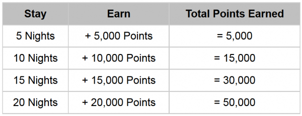Hyatt Gold Passport Fall 2014 Promotion Table