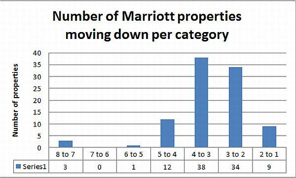 marriott-properties-moving-down-per-category