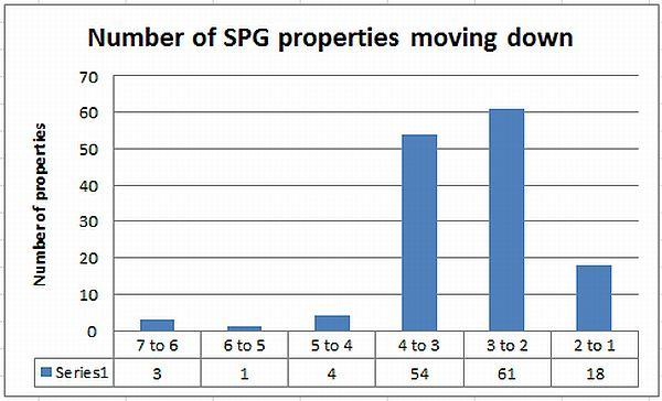 number-of-spg-properties-moving-down