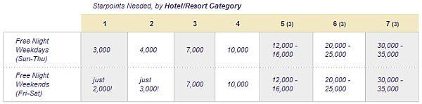 spg-requirement-per-category