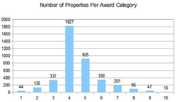 hilton-hhonors-number-of-properties-per-award-category