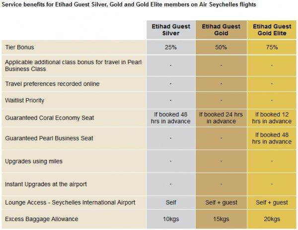 etihad-guest-gold-card-air-seychelles