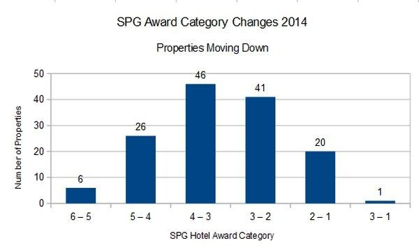starwood-preferred-guest-spg-award-category-changes-2014-down