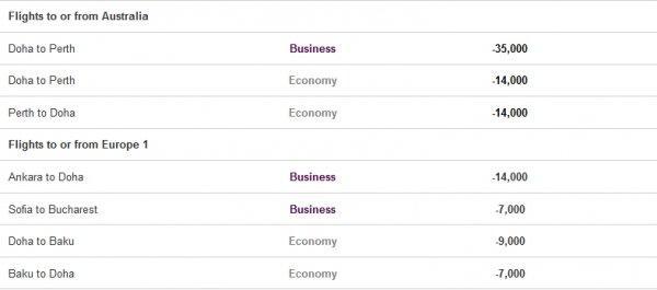 qatar-airways-privilege-club-easy-deals-3-february-march-2014