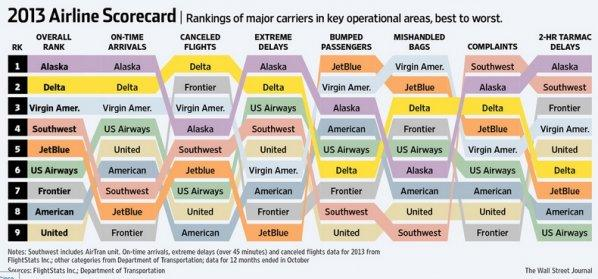 wsj-2013-airline-scorecard