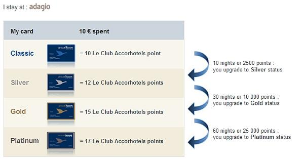 le-club-accorhotels-tier-3