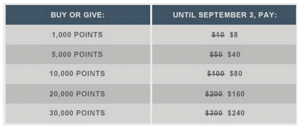 Hilton HHonors Buy Points 20 Percent Discount Table