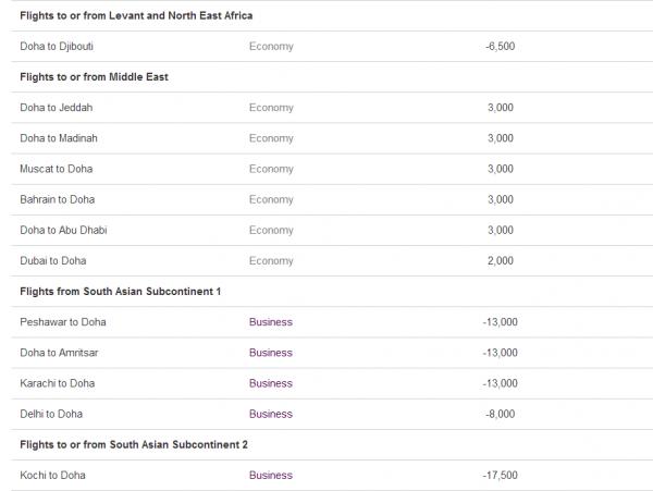 Qatar Airways July & August 2014 Easy Deals 2