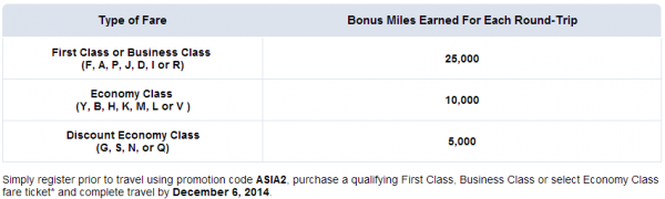 American Airlines Asia Up To 100,000 Bonus Miles Table