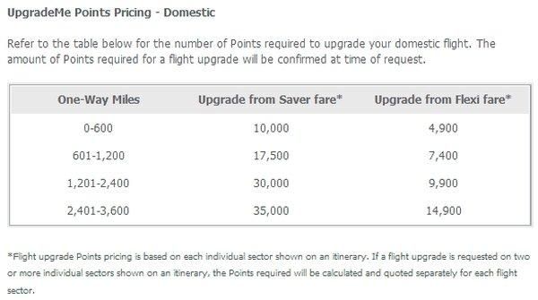 Virgin Velocity Domestic Upgrades From Saver Flexi Chart