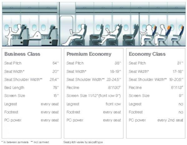 lufthansa-premium-economy-cabin-seats-comparison-business-premium-economy