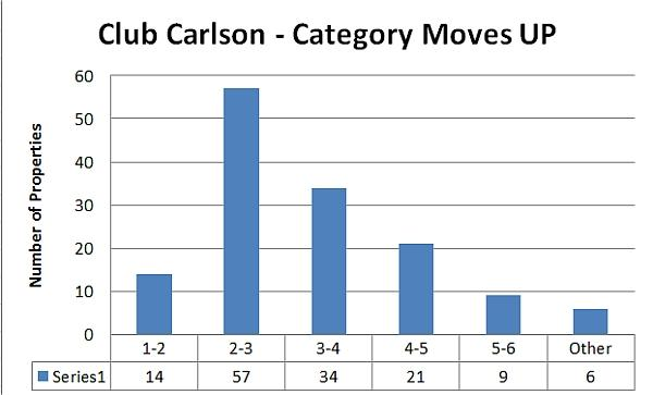 club-carlson-category-moves-up