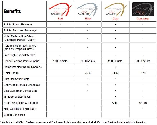 club-carlson-elite-benefits-chart