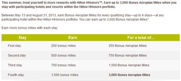 hilton-hhonors-aeroplan-3000-bonus-breakdown
