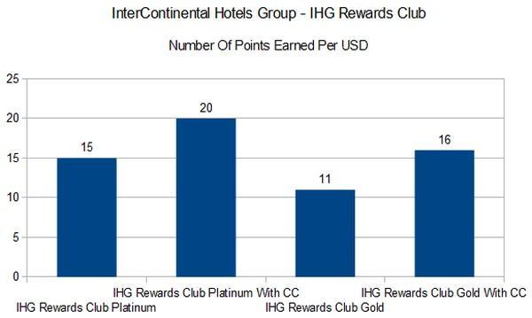 loyalty-ihg-rewards-club
