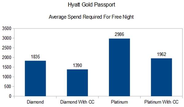 loyalty-spend-hyatt-gold-passport