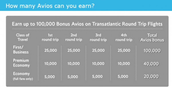 British Airways Executive Club Transatlantic Bonus Up To 100,000 Avios Table