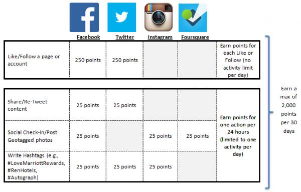 Marriott Rewards Plus Points Table