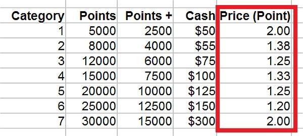 hyatt-gold-passport-changes-points-cash-table-updated