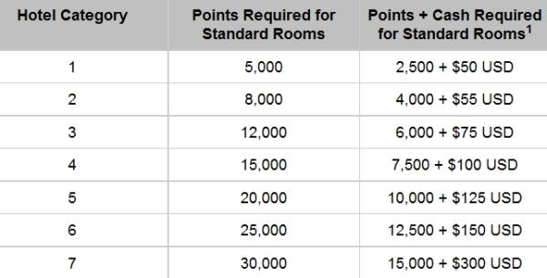 hyatt-gold-passport-changes-points-cash