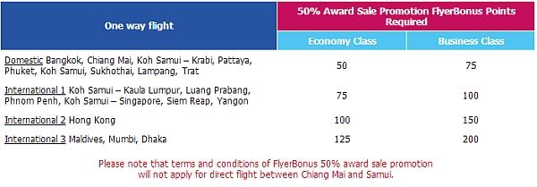 bangkok-airways-award-sale-november-2012-routes