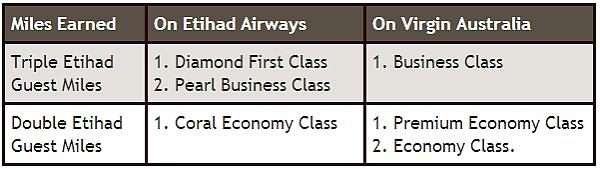 etihad-virgin-australia-bonus-offer-table
