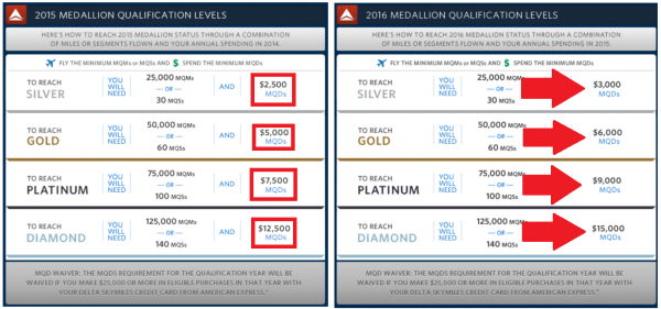Delta Air Lines SkyMiles Medallion Changes 2015 MQD