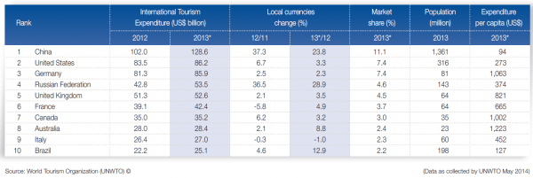 UNWTO Tourism Highlights 2014 Spenditure
