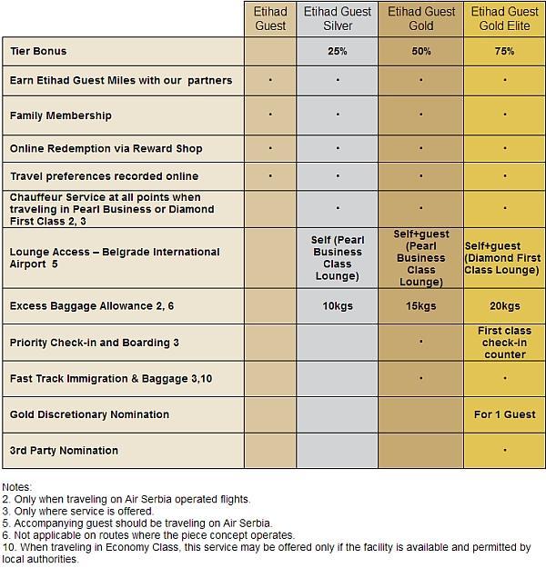 etihad-air-serbia-silver-gold-gold-elite-benefits