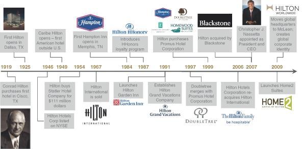 hilton-ipo-history-timeline