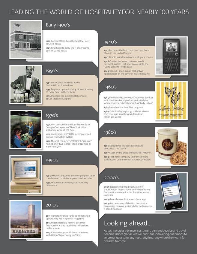 hilton-ipo-history