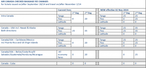 Air Canada Bag Fees Effective September 2014