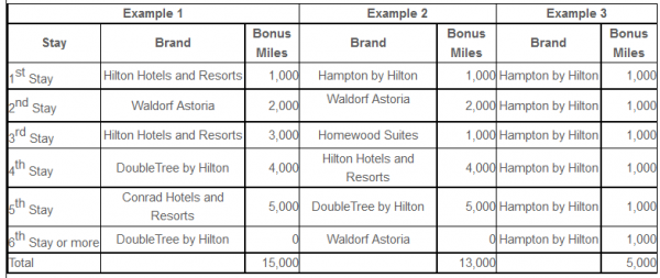 Hilton HHonors Virgin Atlantic September 1 November 30 2014 Promotion Table