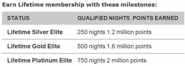 Marriott Rewards Account Status Lifetime Silver Gold Platinum