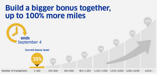United Airlines MileagePlus Buy Miles Up To 100 Percent Bonus September 2014 Table