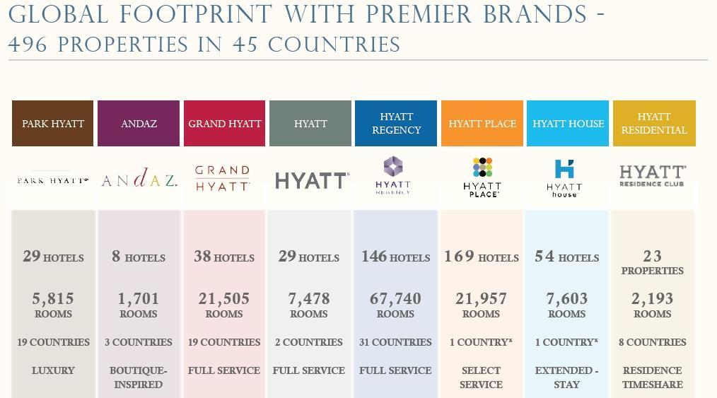 Hyatt Brands Confusing