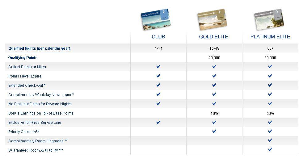 Priority Club Base Gold Platinum Comparison