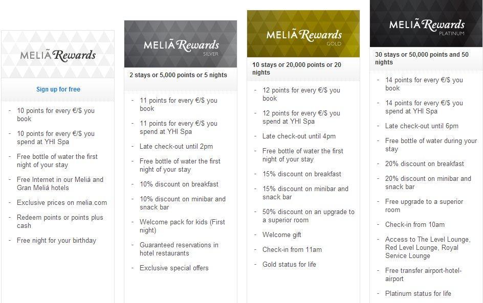 Melia Rewards Benefits
