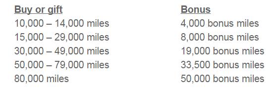 US Airways Dividend Buy & Gift Dividend Miles Up To 63 Percent Bonus October November 2014 Table