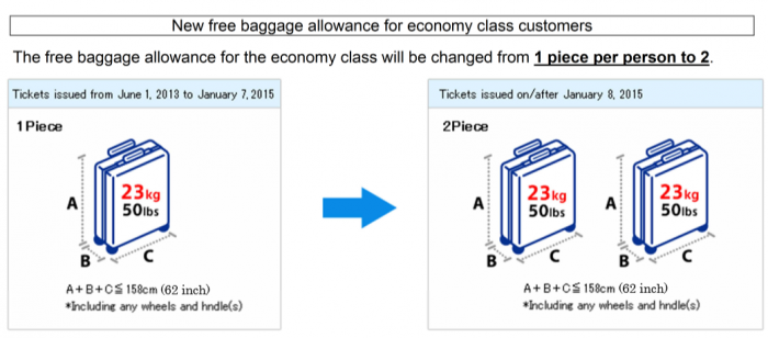 ANA Baggage Allowance